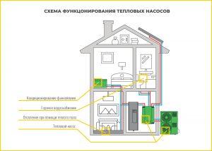 тепловые насосы в доме