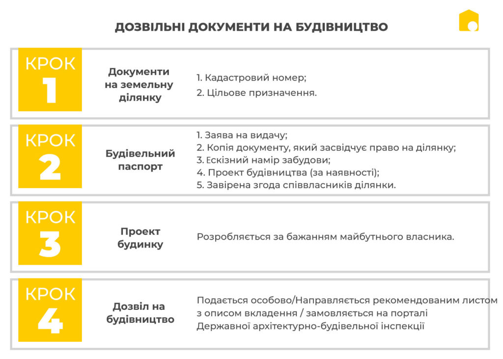Дозвіл на будівництво будинку в Україні фото 346495