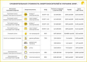 Сравнение стоимости разных энергоносителей