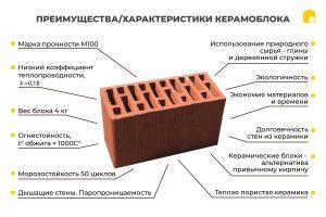 Що таке керамоблок? фото 598497