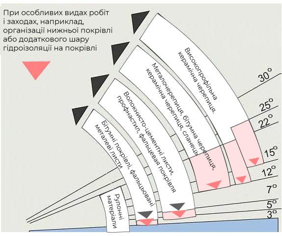 У чому привабливість проектів будинків з двосхилим дахом фото 108991