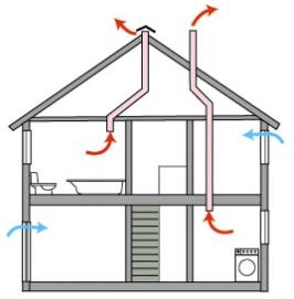 Вентиляция в частном доме: зачем она нужна? фото 30812