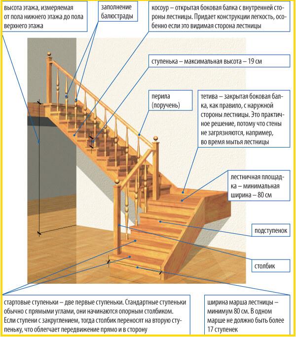 Лестница в частном доме фото 28469