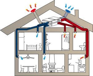 Вентиляция в частном доме: зачем она нужна? фото 30813