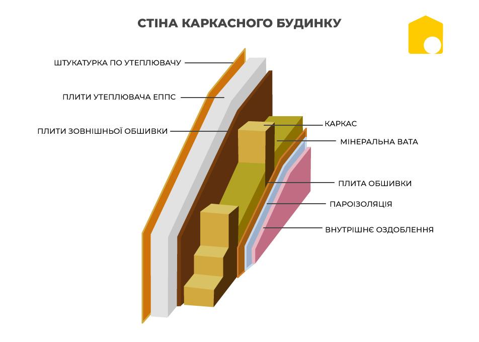 Як побудувати будинок з обмеженим бюджетом фото 109408