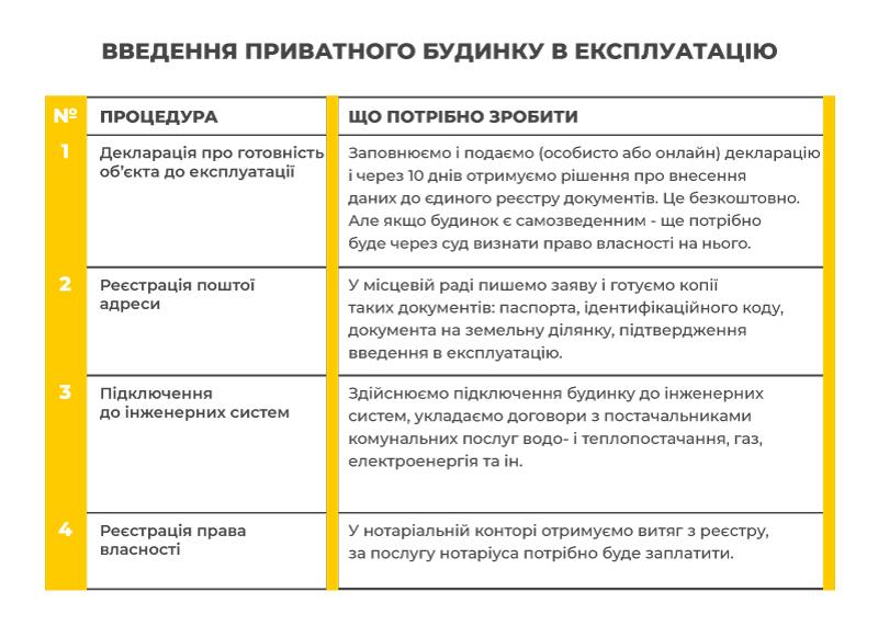 Введення приватного будинку в експлуатацію в Україні фото 604261