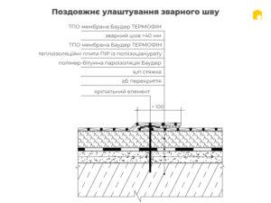 Плоскі покрівлі - види та технології фото 8016