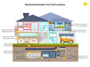 Звукоизоляция частного дома фото 590545