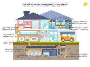 Звукоізоляція приватного будинку фото 7942