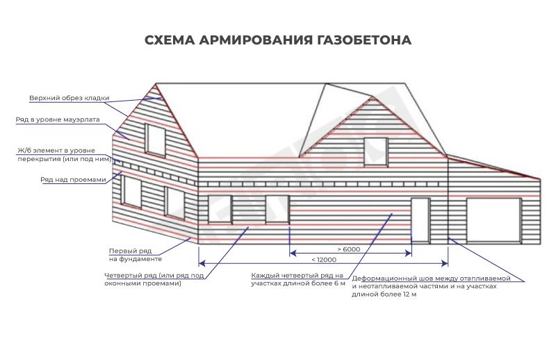 Армирование стен из газобетона фото 346436